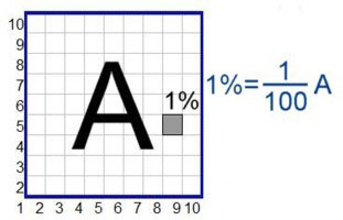 Procentai formules
